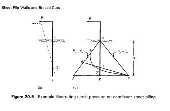 free cantilever sheet pile walls | Sheet Pile Retaining Wall Design