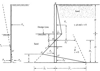 Sheet Pile Retaining Wall Design Basic info needed to