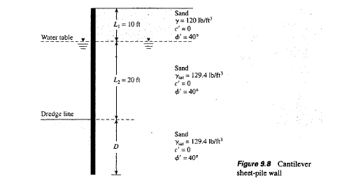 Sheet Pile Retaining Wall Design Basic info needed to